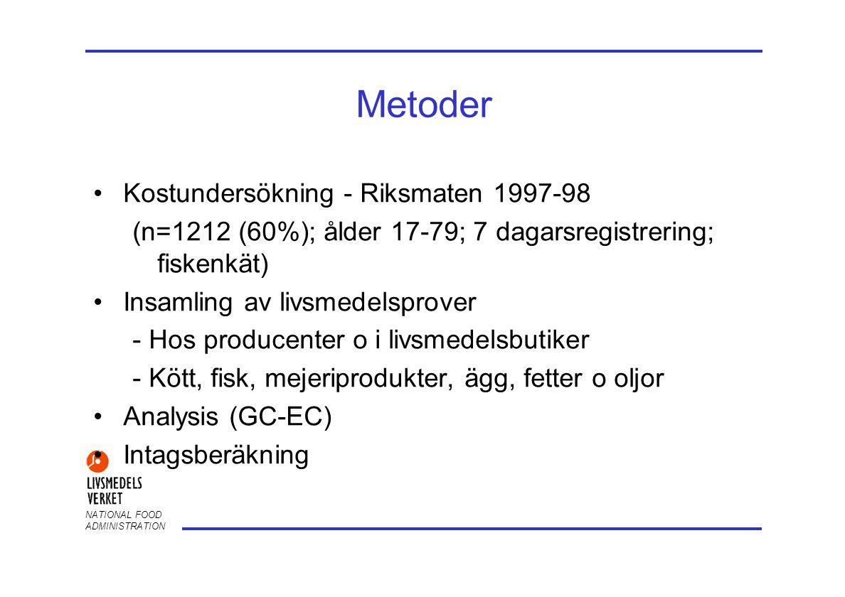 Metoder Kostundersökning - Riksmaten 1997-98