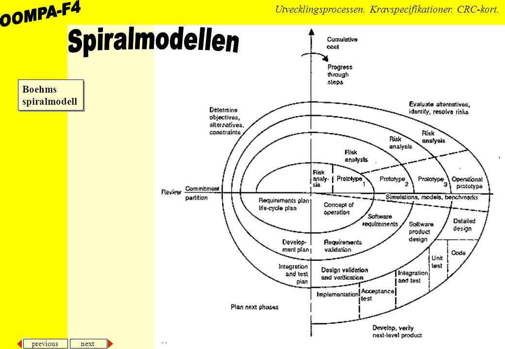Spiralmodellen Boehms spiralmodell