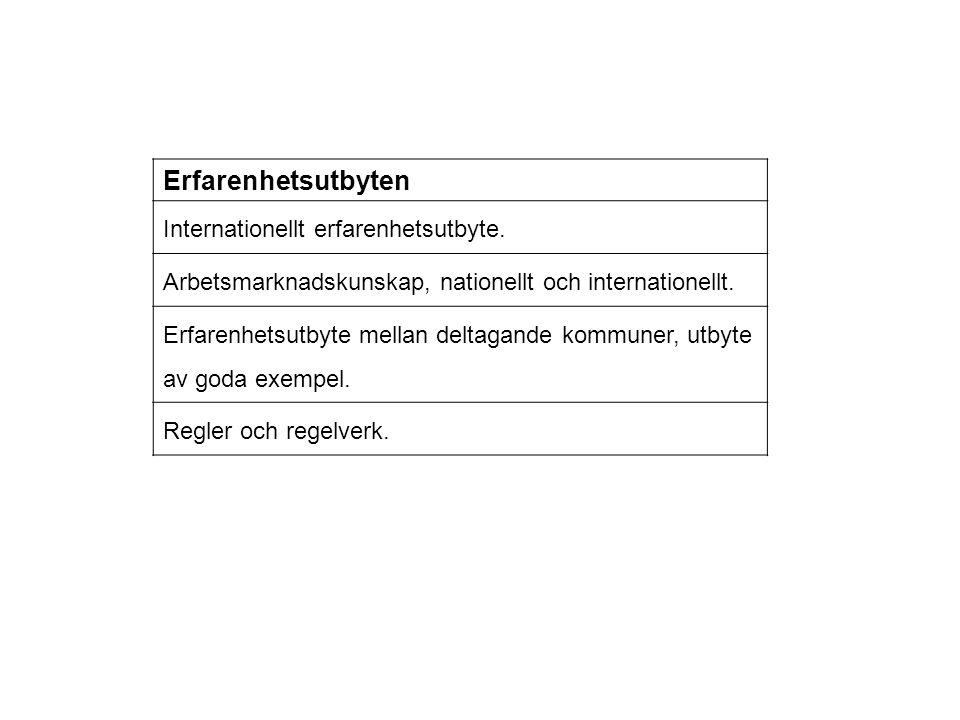 Erfarenhetsutbyten Internationellt erfarenhetsutbyte.