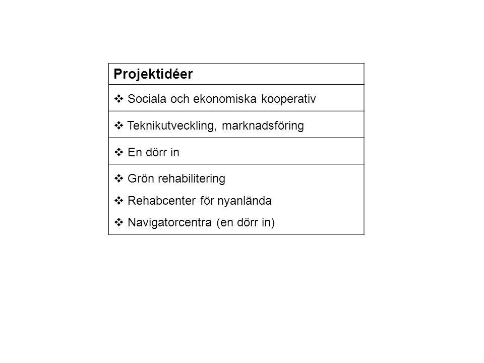Projektidéer Sociala och ekonomiska kooperativ