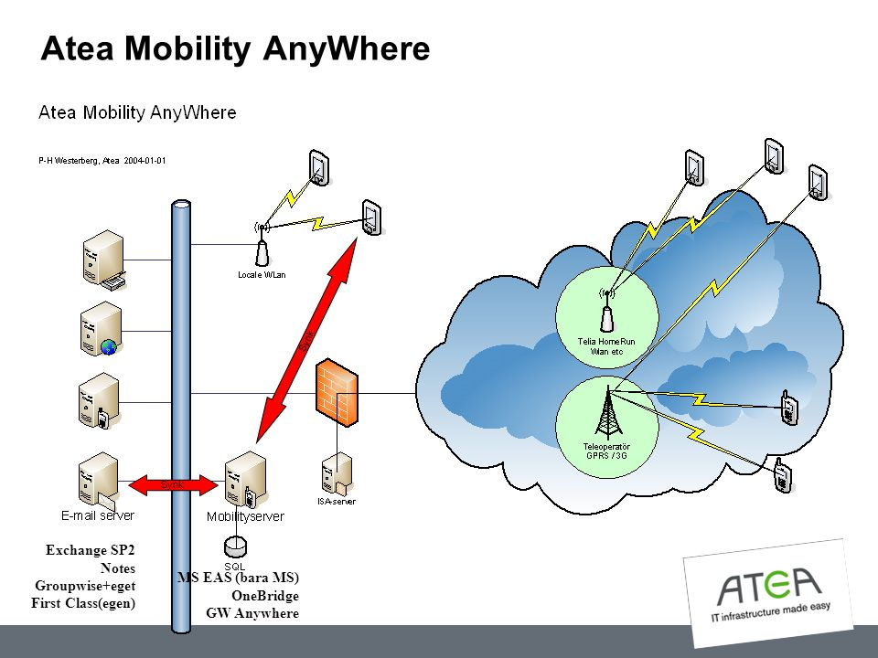 Atea Mobility AnyWhere