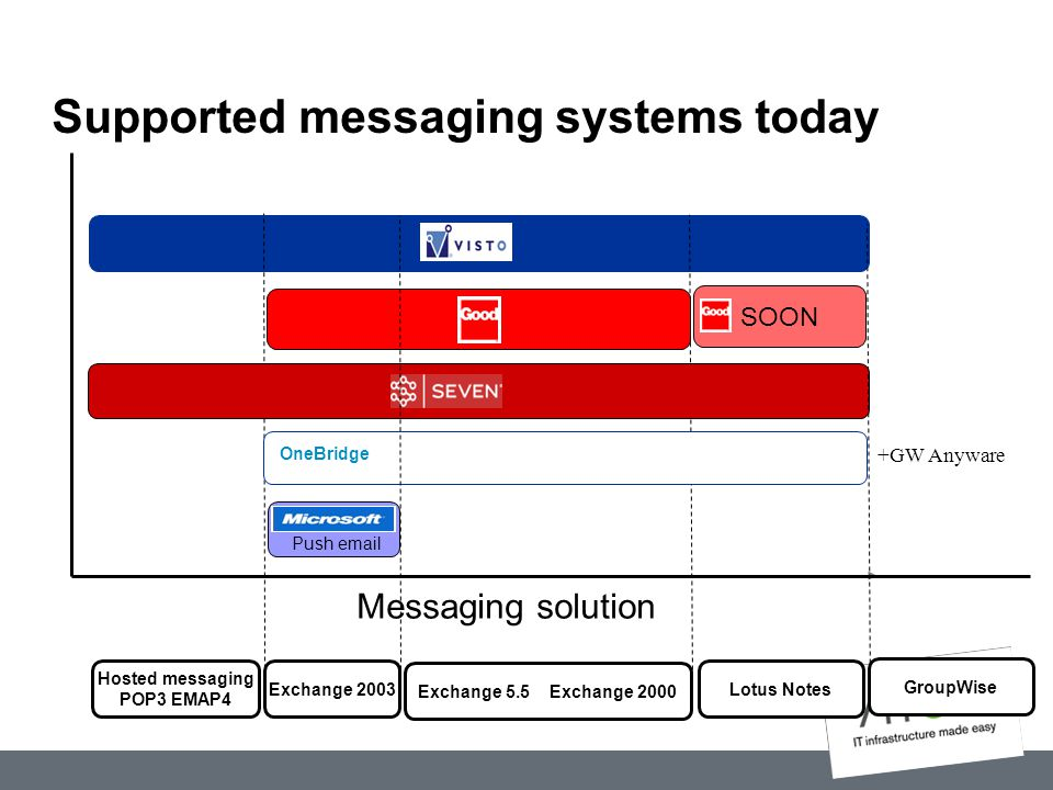 Supported messaging systems today