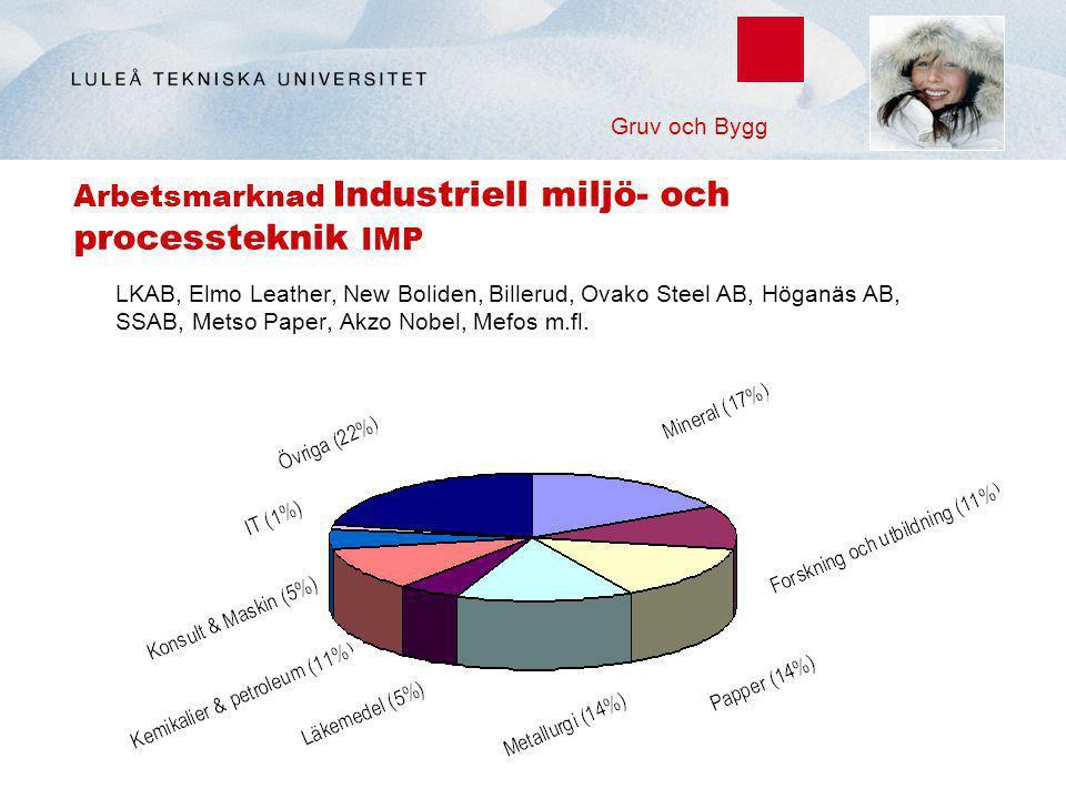Arbetsmarknad Industriell miljö- och processteknik IMP