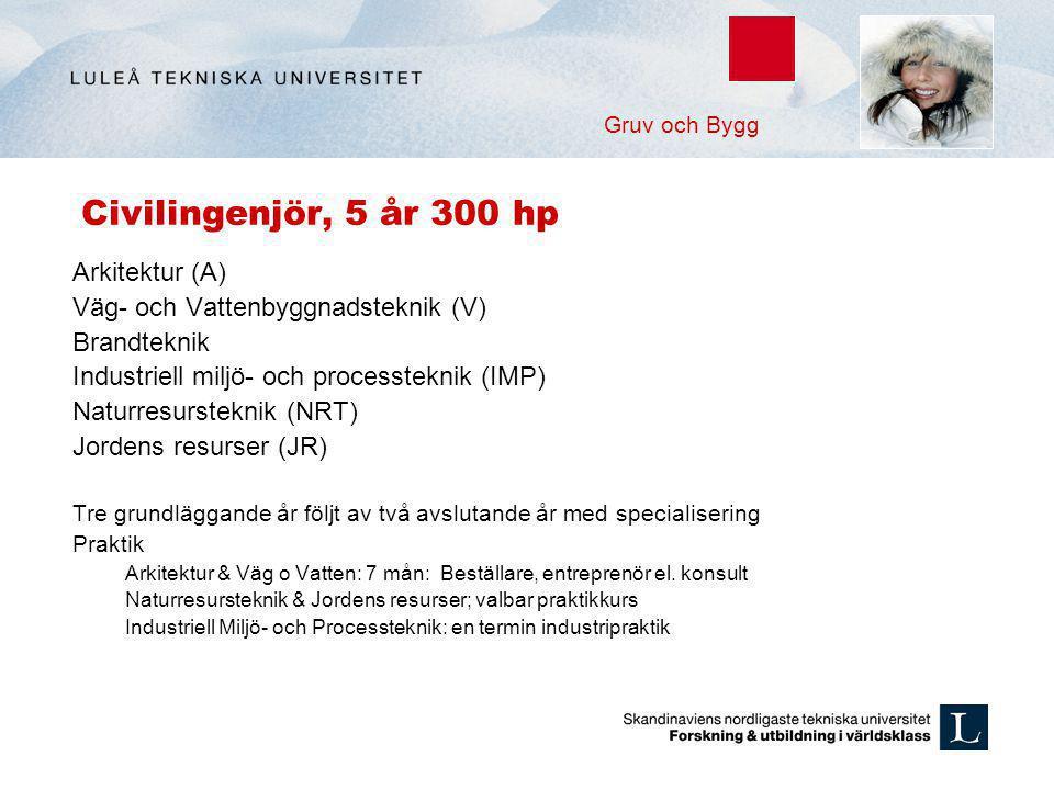Civilingenjör, 5 år 300 hp Arkitektur (A)