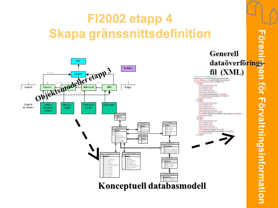 FI2002 etapp 4 Skapa gränssnittsdefinition