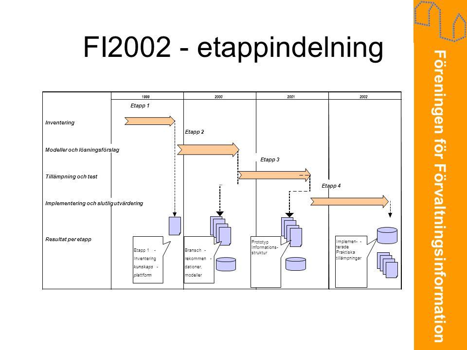 FI2002 - etappindelning Etapp 1 Inventering Etapp 2