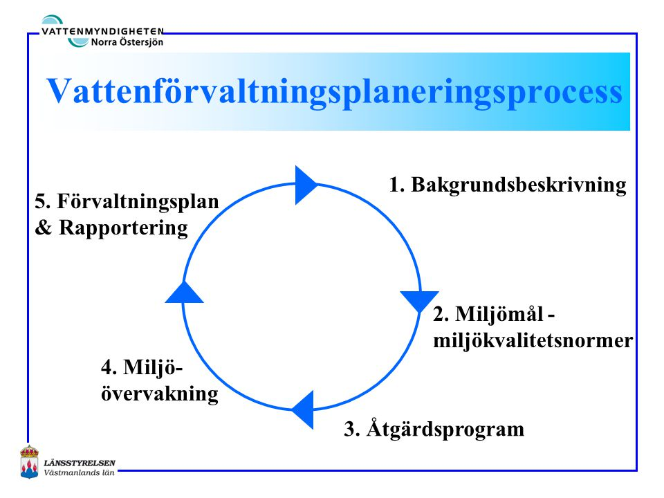 Vattenförvaltningsplaneringsprocess