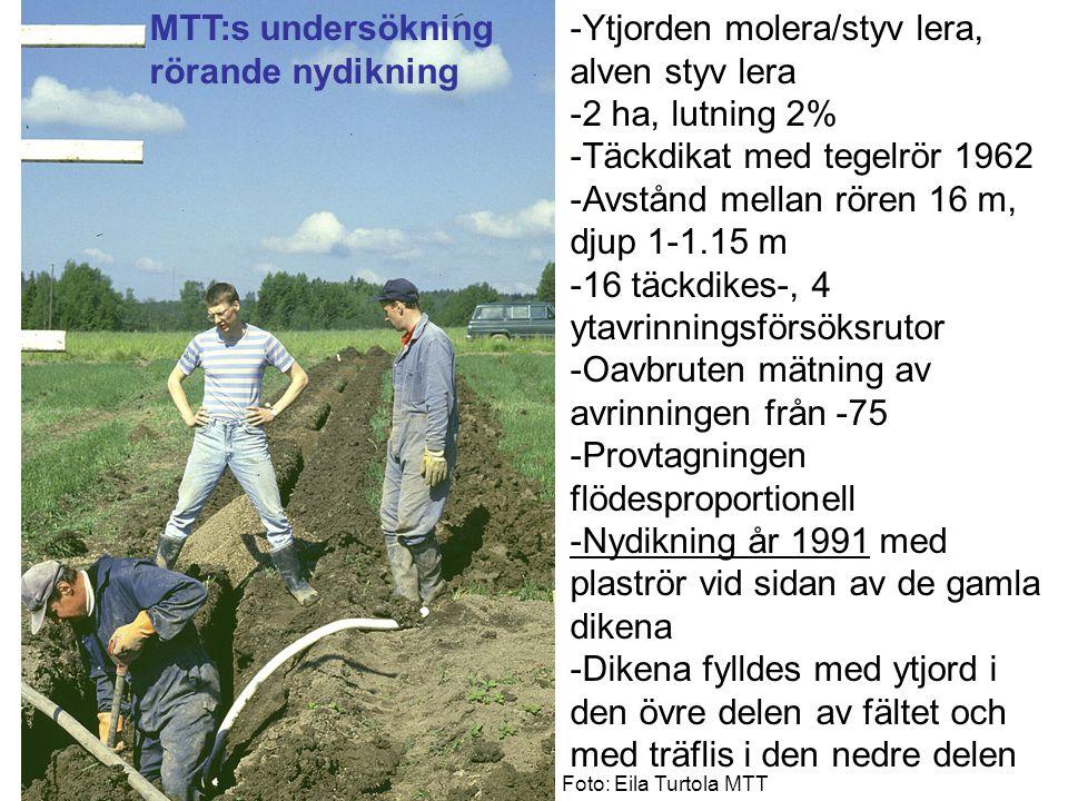MTT:s undersökning rörande nydikning