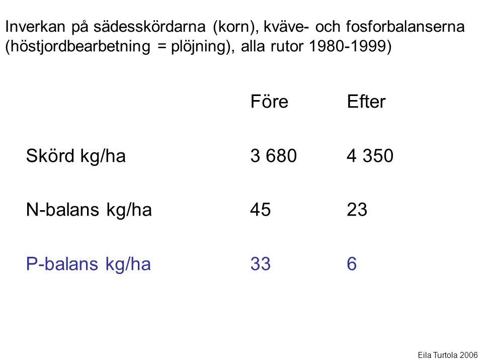 Skörd kg/ha N-balans kg/ha P-balans kg/ha Före Efter 3 680 4 350 45 23