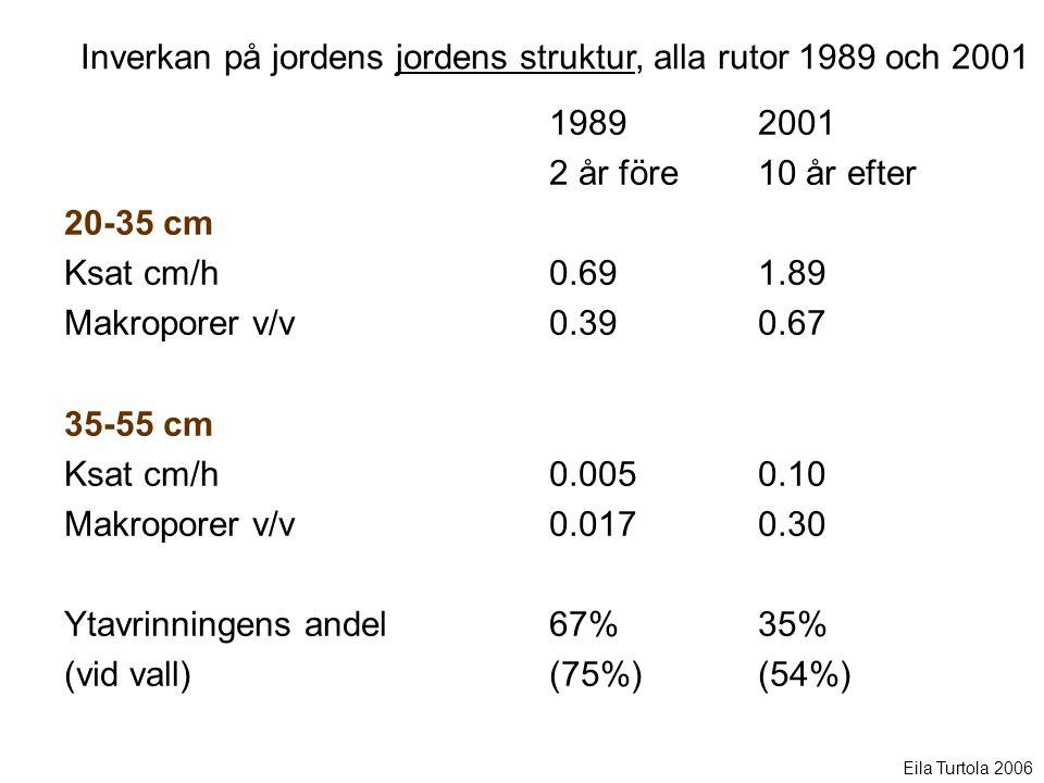 Inverkan på jordens jordens struktur, alla rutor 1989 och 2001