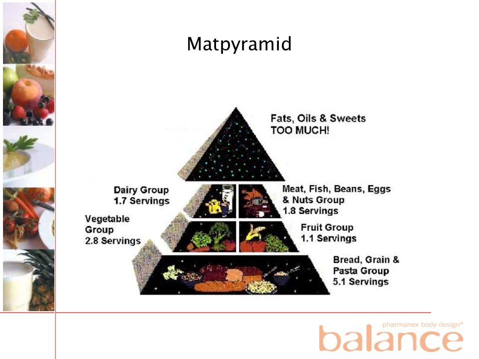 Matpyramid