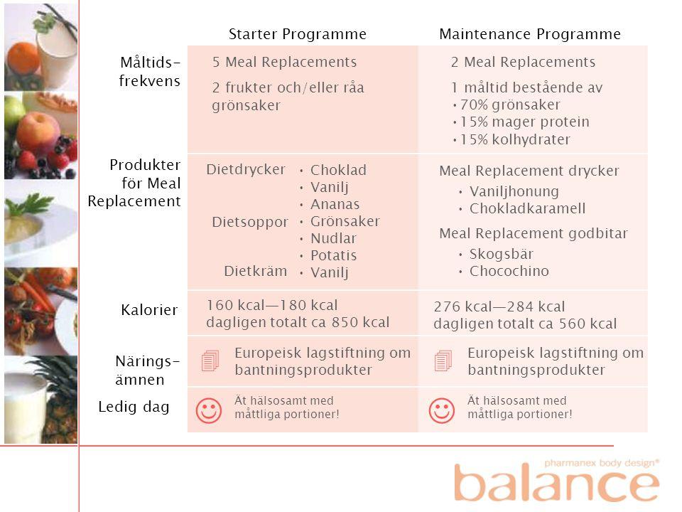     Starter Programme Maintenance Programme Måltids-frekvens