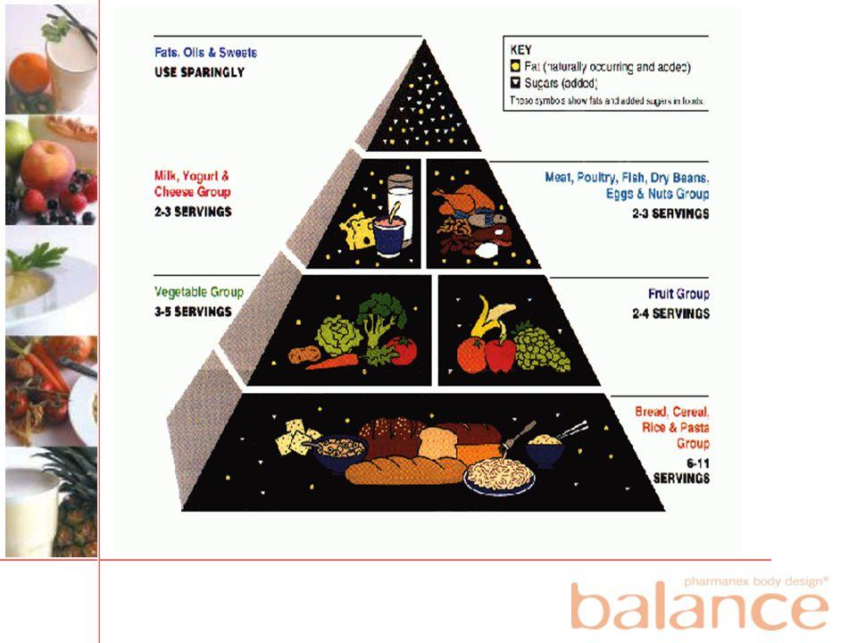 (texts in figure) Fett, olja och sötningsmedel. ANVÄND SPARSAMT. Mjölk, yoghurt och ost. 2-3 MÅTT.