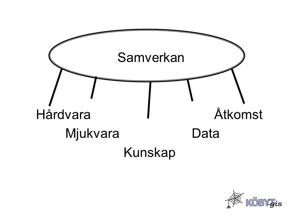 Samverkan Hårdvara Åtkomst.