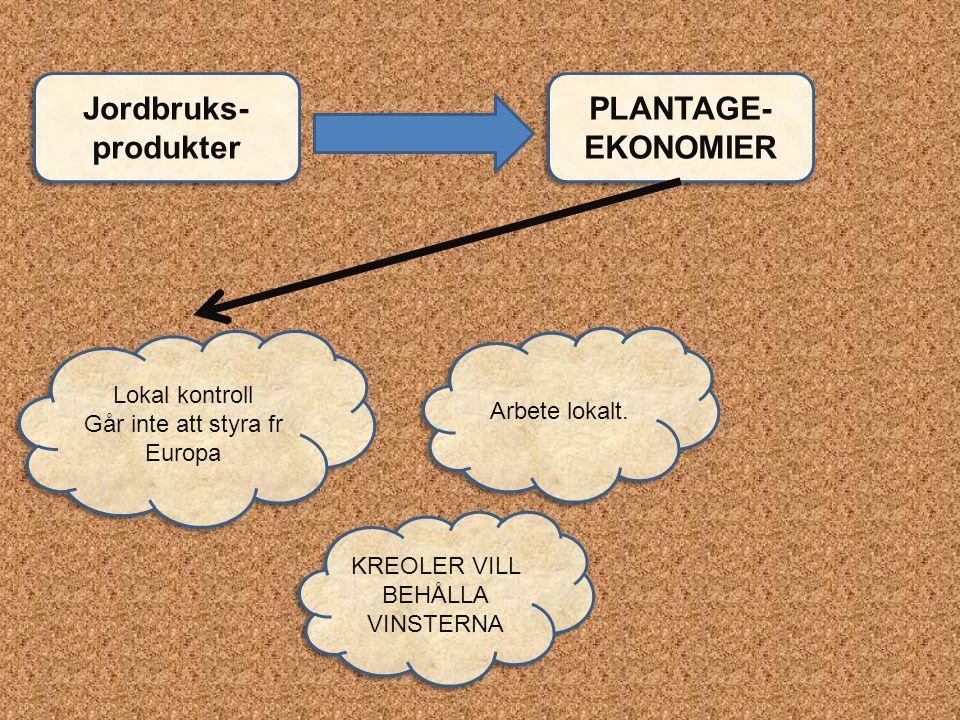 Jordbruks-produkter PLANTAGE-EKONOMIER