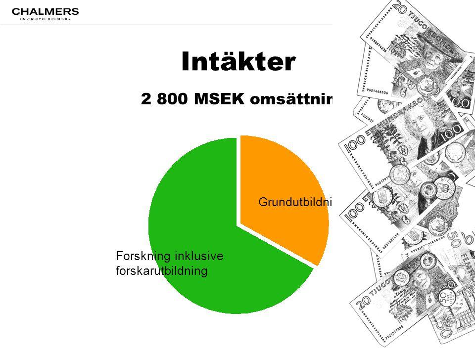 Intäkter 2 800 MSEK omsättning Grundutbildning Forskning inklusive
