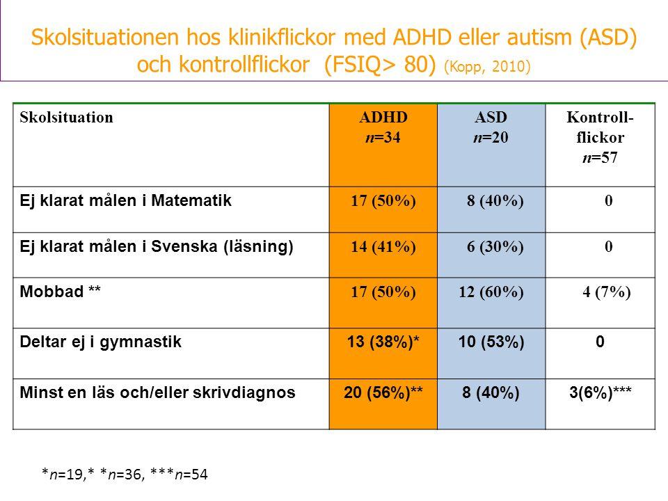 Skolsituationen hos klinikflickor med ADHD eller autism (ASD)