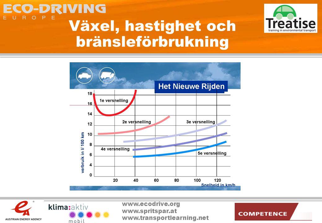 Växel, hastighet och bränsleförbrukning