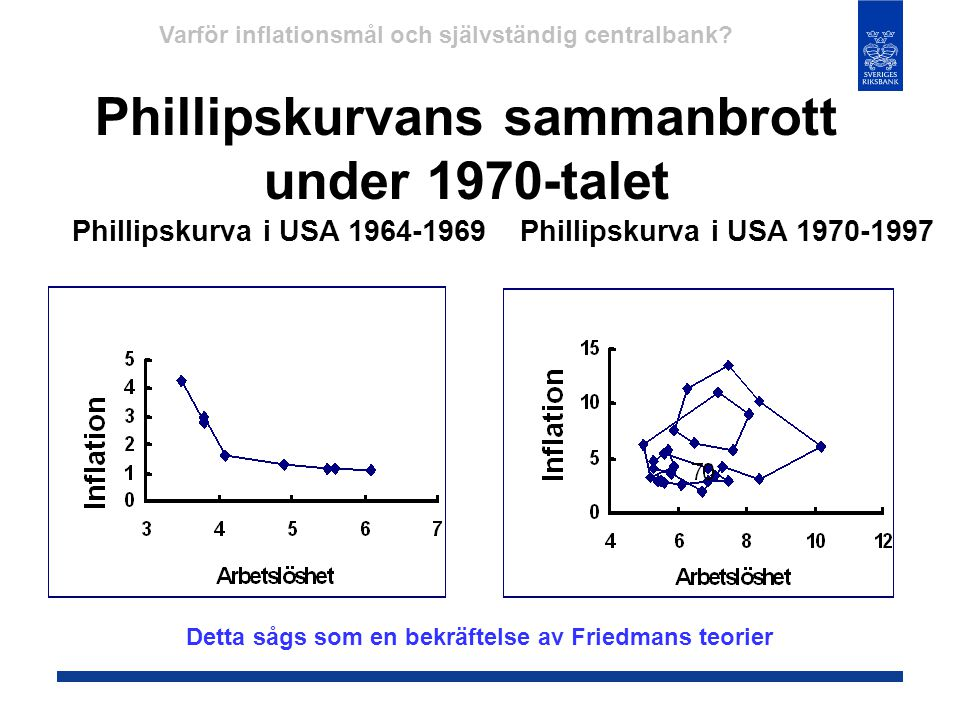 Phillipskurvans sammanbrott under 1970-talet