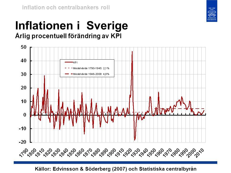 Inflationen i Sverige Årlig procentuell förändring av KPI
