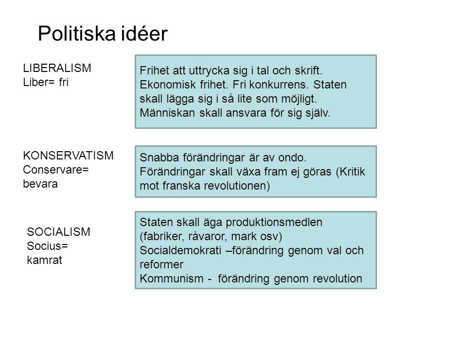 Politiska idéer LIBERALISM