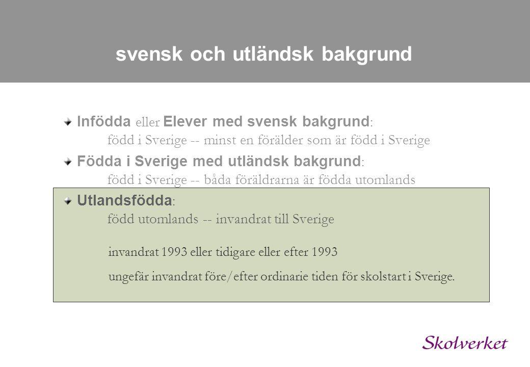 svensk och utländsk bakgrund