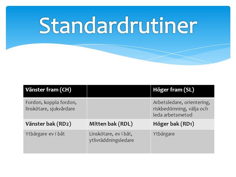 Standardrutiner Vänster fram (CH) Höger fram (SL) Vänster bak (RD2)