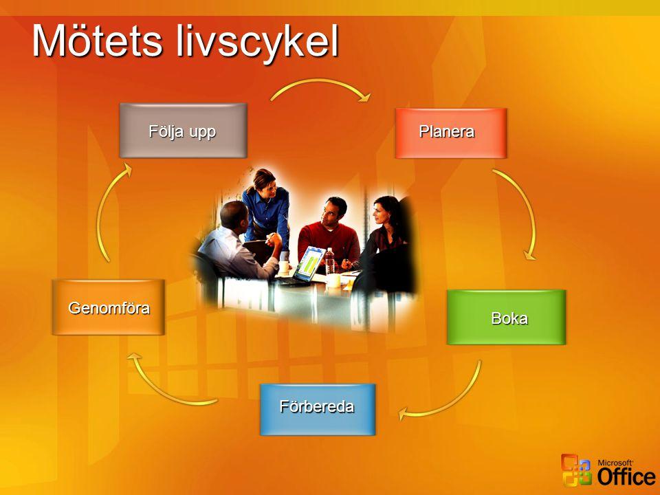 Mötets livscykel Planera Förbereda Genomföra Följa upp Boka