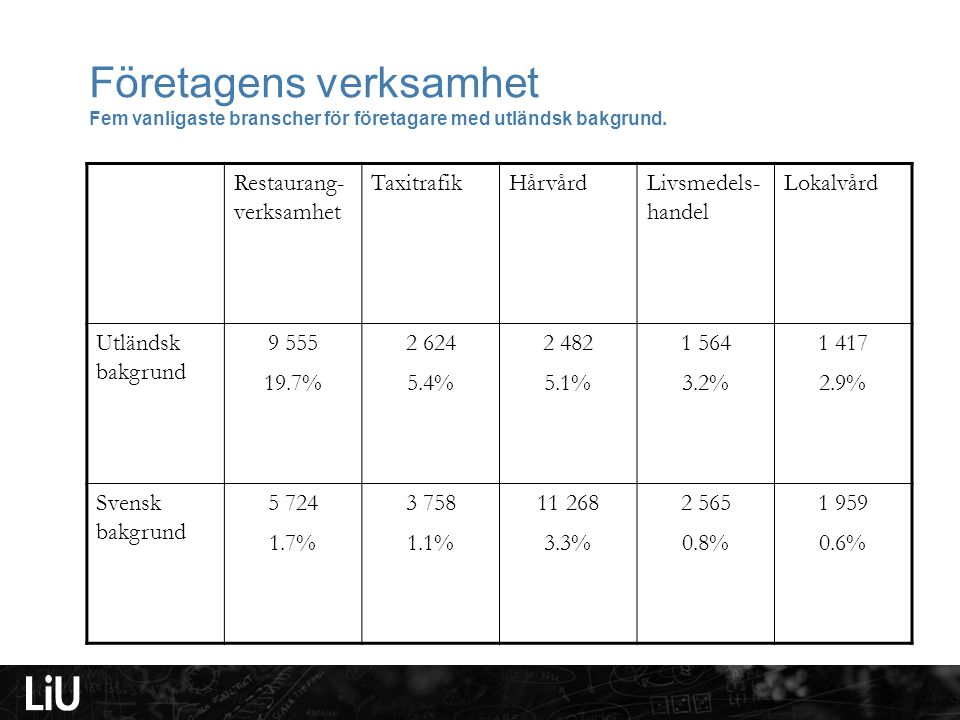Företagens verksamhet Fem vanligaste branscher för företagare med utländsk bakgrund.