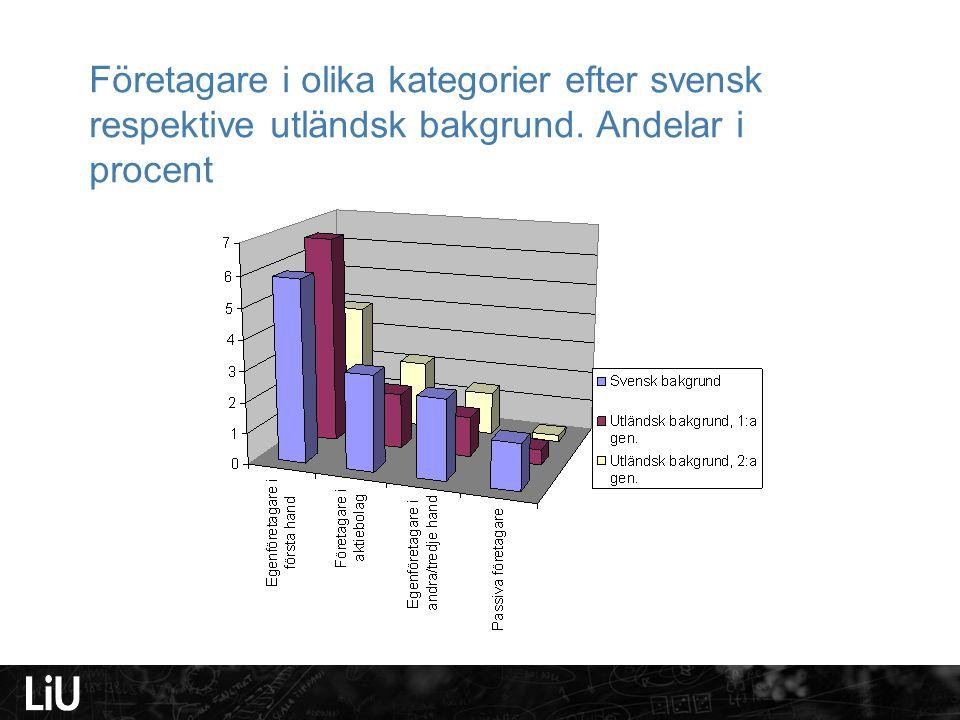 Företagare i olika kategorier efter svensk respektive utländsk bakgrund. Andelar i procent