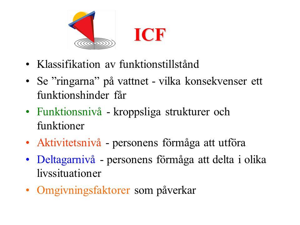 ICF Klassifikation av funktionstillstånd