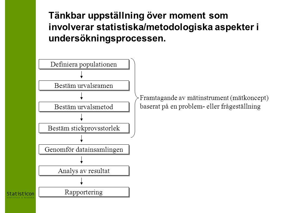 Tänkbar uppställning över moment som involverar statistiska/metodologiska aspekter i undersökningsprocessen.