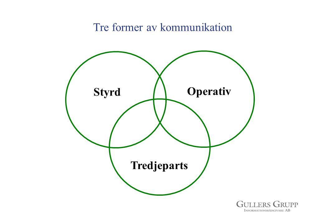 Tre former av kommunikation