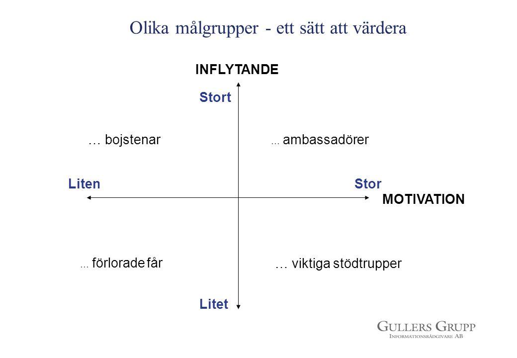 Olika målgrupper - ett sätt att värdera