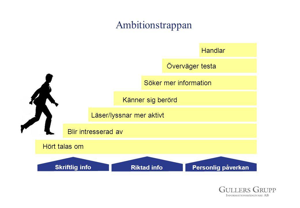 Ambitionstrappan Handlar Överväger testa Söker mer information