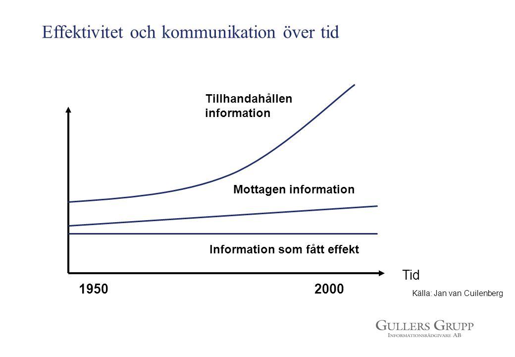 Effektivitet och kommunikation över tid