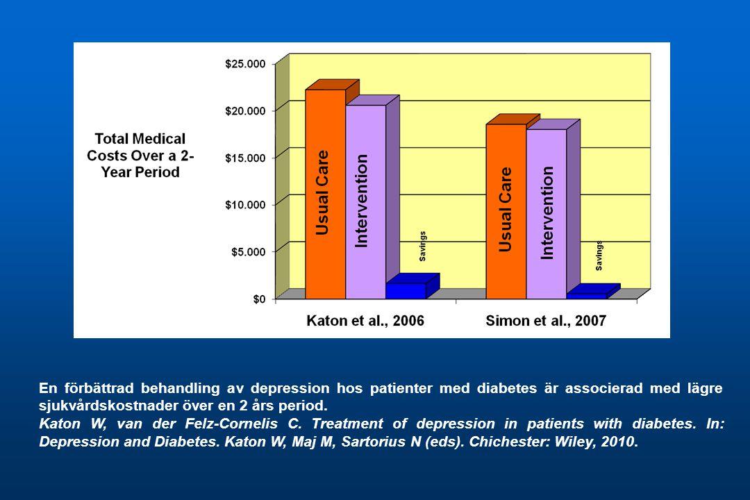 En förbättrad behandling av depression hos patienter med diabetes är associerad med lägre sjukvårdskostnader över en 2 års period.
