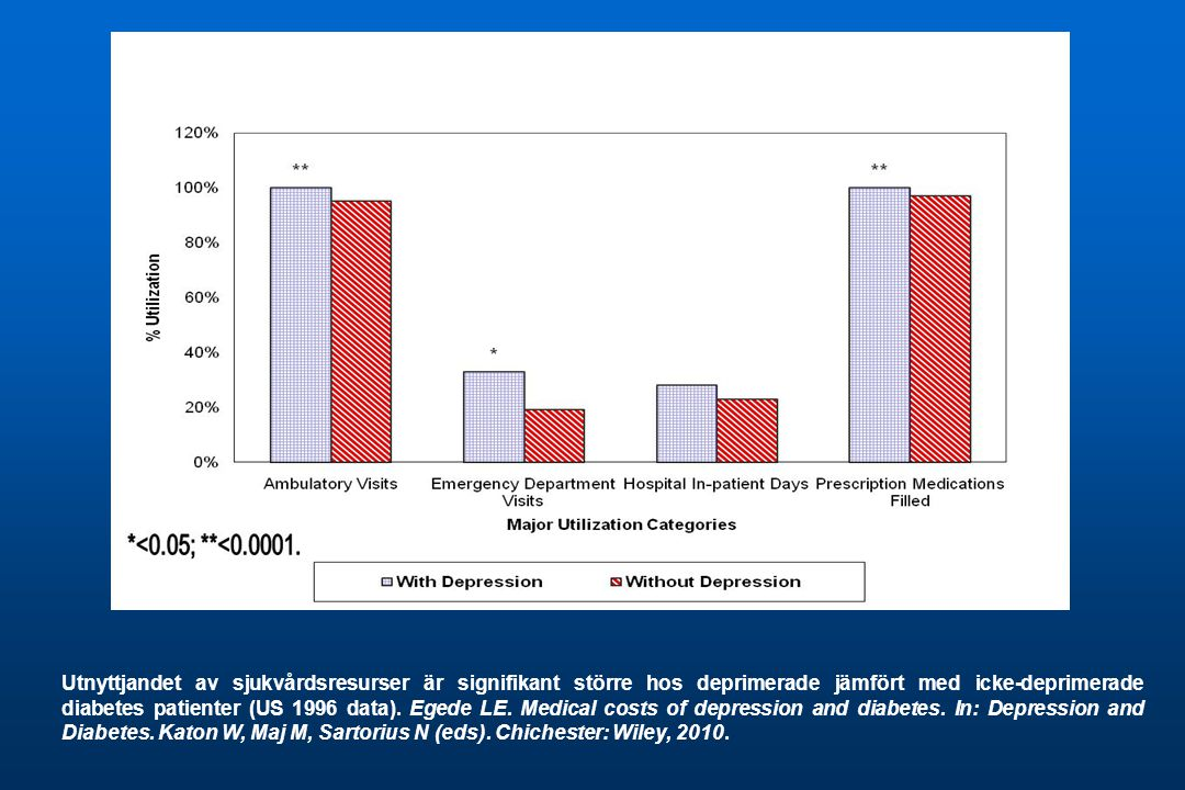 Utnyttjandet av sjukvårdsresurser är signifikant större hos deprimerade jämfört med icke-deprimerade diabetes patienter (US 1996 data).