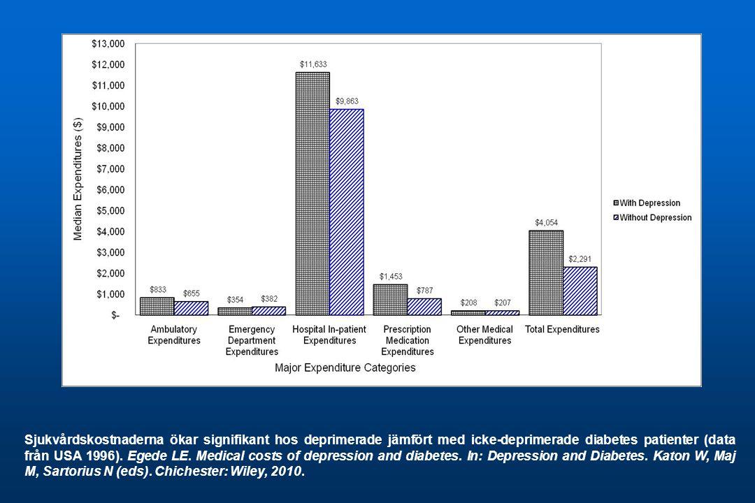 Sjukvårdskostnaderna ökar signifikant hos deprimerade jämfört med icke-deprimerade diabetes patienter (data från USA 1996).