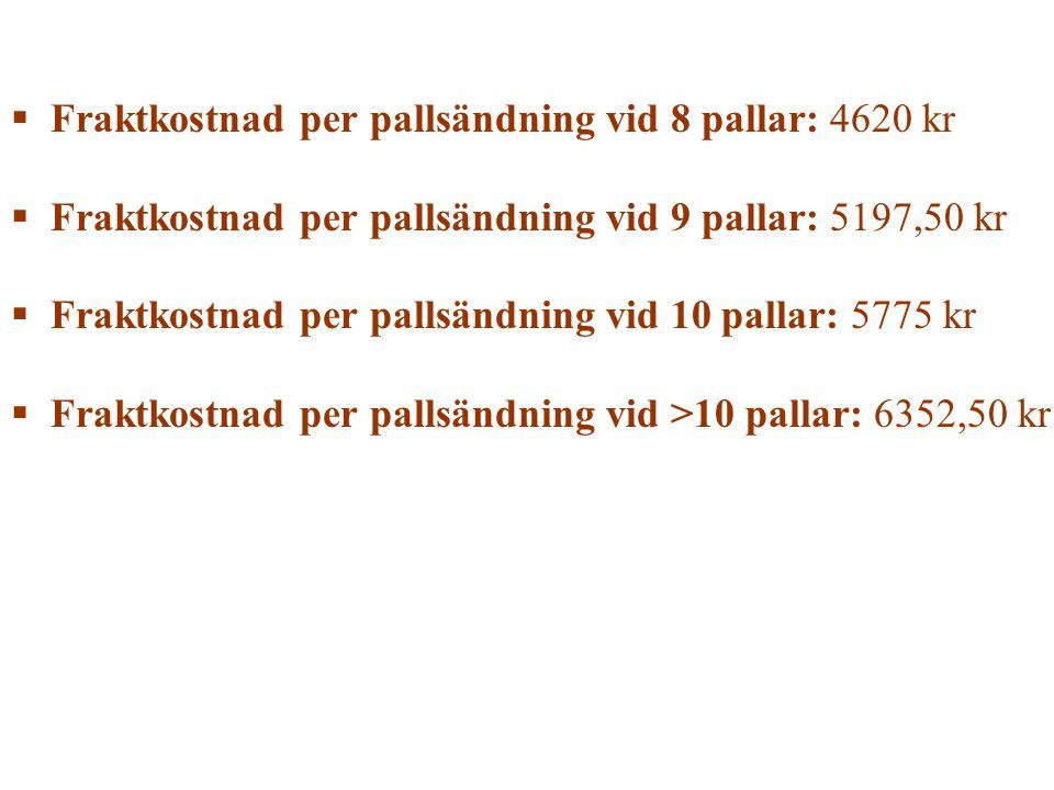Fraktkostnad per pallsändning vid 8 pallar: 4620 kr