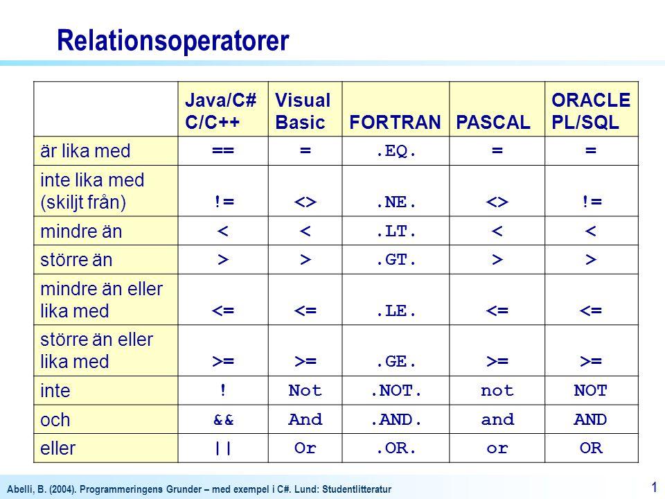 Relationsoperatorer Java/C# C/C++ Visual Basic FORTRAN PASCAL ORACLE