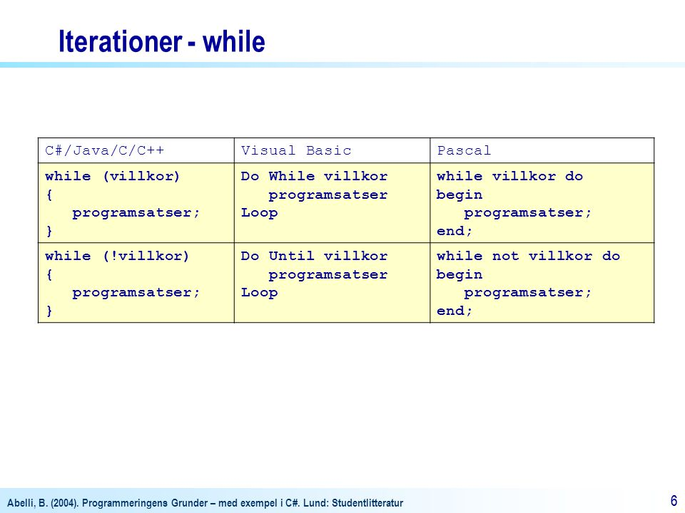 Iterationer - while C#/Java/C/C++ Visual Basic Pascal while (villkor)