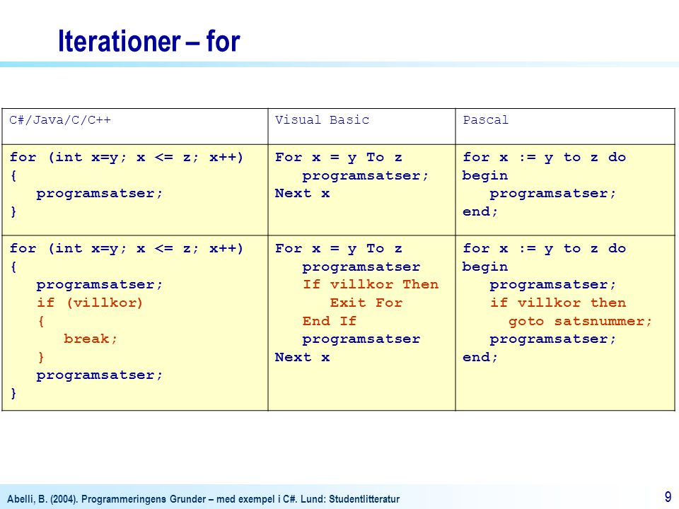 Iterationer – for for (int x=y; x <= z; x++) { programsatser; }
