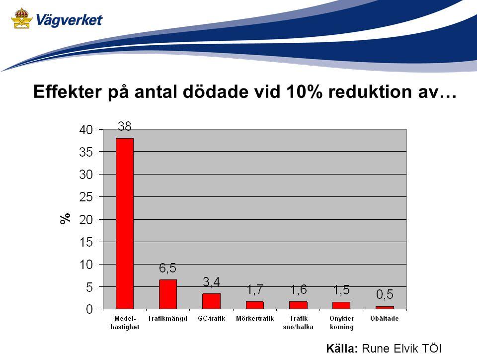 Effekter på antal dödade vid 10% reduktion av…
