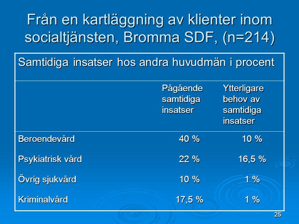 Från en kartläggning av klienter inom socialtjänsten, Bromma SDF, (n=214)