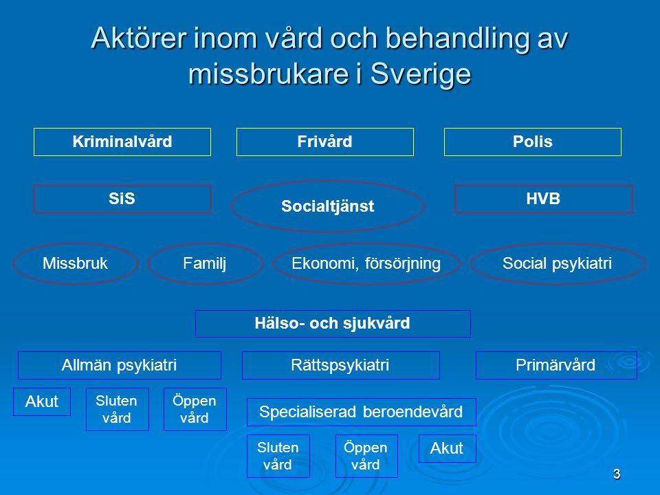 Aktörer inom vård och behandling av missbrukare i Sverige