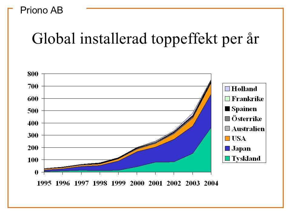 Global installerad toppeffekt per år