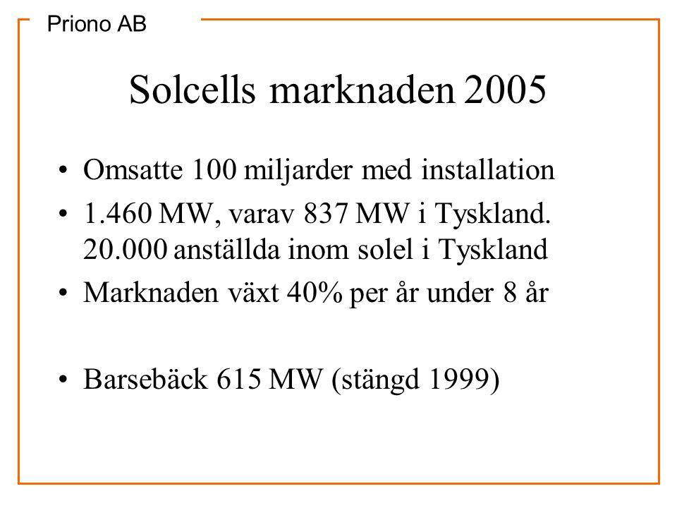 Solcells marknaden 2005 Omsatte 100 miljarder med installation