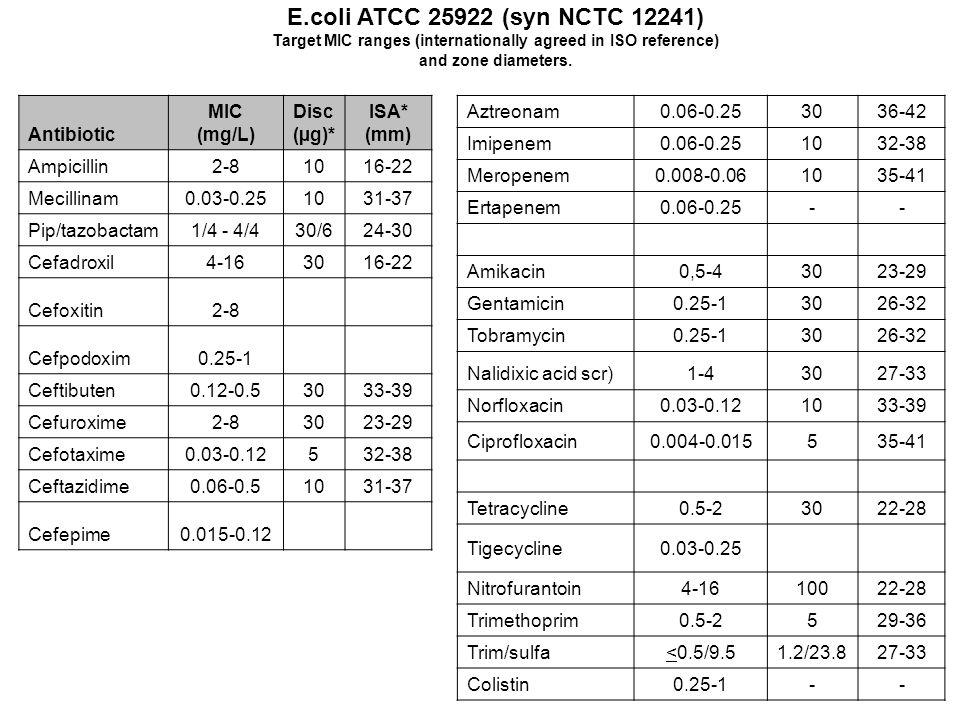 E.coli ATCC 25922 (syn NCTC 12241) Antibiotic MIC (mg/L) Disc (µg)*
