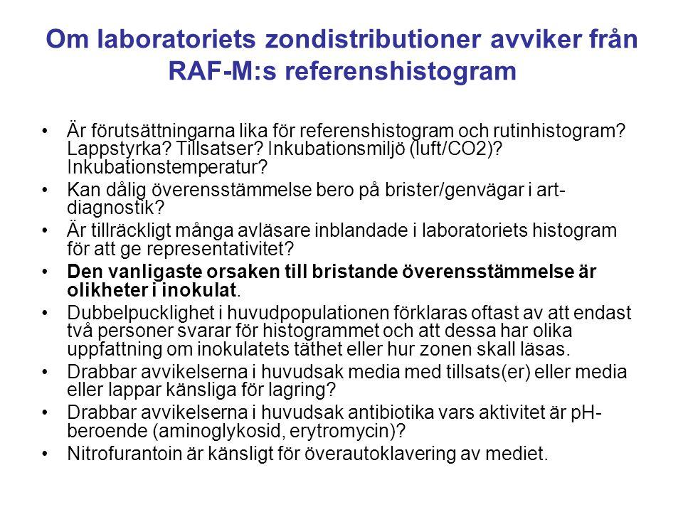Om laboratoriets zondistributioner avviker från RAF-M:s referenshistogram